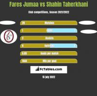 Fares Jumaa vs Shahin Taherkhani h2h player stats
