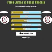 Fares Jumaa vs Lucas Pimenta h2h player stats