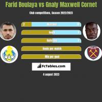 Farid Boulaya vs Gnaly Maxwell Cornet h2h player stats