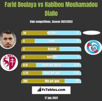 Farid Boulaya vs Habibou Mouhamadou Diallo h2h player stats