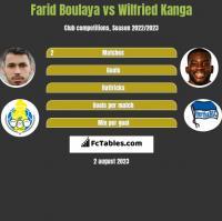 Farid Boulaya vs Wilfried Kanga h2h player stats