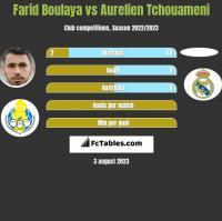 Farid Boulaya vs Aurelien Tchouameni h2h player stats