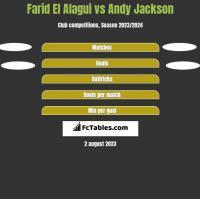 Farid El Alagui vs Andy Jackson h2h player stats