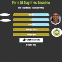 Faris Al Alayaf vs Anselmo h2h player stats