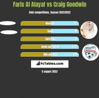 Faris Al Alayaf vs Craig Goodwin h2h player stats