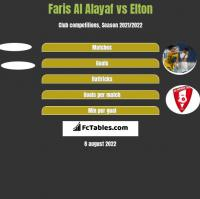 Faris Al Alayaf vs Elton h2h player stats