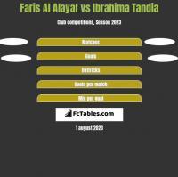 Faris Al Alayaf vs Ibrahima Tandia h2h player stats