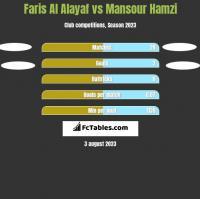 Faris Al Alayaf vs Mansour Hamzi h2h player stats