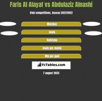 Faris Al Alayaf vs Abdulaziz Alnashi h2h player stats