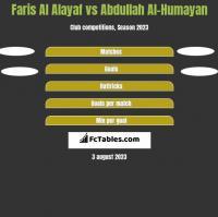 Faris Al Alayaf vs Abdullah Al-Humayan h2h player stats