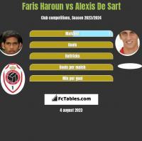 Faris Haroun vs Alexis De Sart h2h player stats