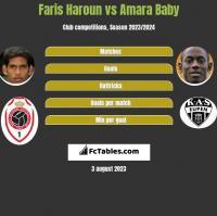Faris Haroun vs Amara Baby h2h player stats