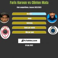 Faris Haroun vs Clinton Mata h2h player stats