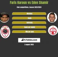 Faris Haroun vs Eden Shamir h2h player stats
