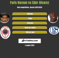 Faris Haroun vs Eder Alvarez h2h player stats