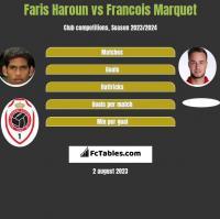 Faris Haroun vs Francois Marquet h2h player stats