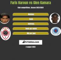 Faris Haroun vs Glen Kamara h2h player stats