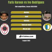 Faris Haroun vs Ivo Rodrigues h2h player stats