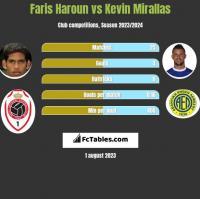 Faris Haroun vs Kevin Mirallas h2h player stats