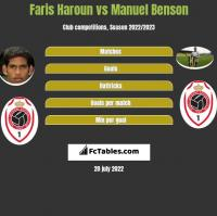 Faris Haroun vs Manuel Benson h2h player stats