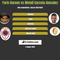 Faris Haroun vs Mehdi Carcela-Gonzalez h2h player stats