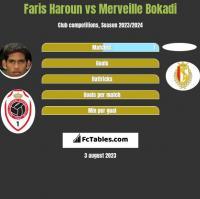 Faris Haroun vs Merveille Bokadi h2h player stats