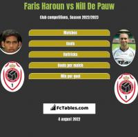 Faris Haroun vs Nill De Pauw h2h player stats