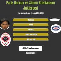 Faris Haroun vs Simen Kristiansen Jukleroed h2h player stats
