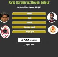 Faris Haroun vs Steven Defour h2h player stats