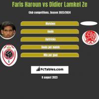 Faris Haroun vs Didier Lamkel Ze h2h player stats