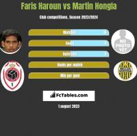 Faris Haroun vs Martin Hongla h2h player stats