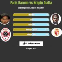 Faris Haroun vs Krepin Diatta h2h player stats