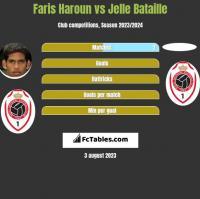 Faris Haroun vs Jelle Bataille h2h player stats