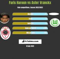 Faris Haroun vs Aster Vranckx h2h player stats