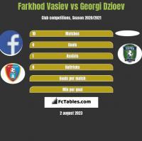Farkhod Vasiev vs Georgi Dzioev h2h player stats