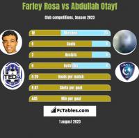 Farley Rosa vs Abdullah Otayf h2h player stats