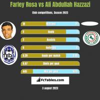 Farley Rosa vs Ali Abdullah Hazzazi h2h player stats