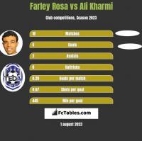 Farley Rosa vs Ali Kharmi h2h player stats