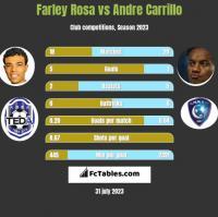 Farley Rosa vs Andre Carrillo h2h player stats