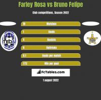 Farley Rosa vs Bruno Felipe h2h player stats