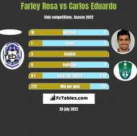Farley Rosa vs Carlos Eduardo h2h player stats