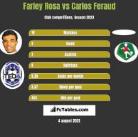 Farley Rosa vs Carlos Feraud h2h player stats