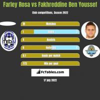 Farley Rosa vs Fakhreddine Ben Youssef h2h player stats