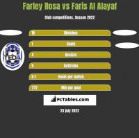 Farley Rosa vs Faris Al Alayaf h2h player stats