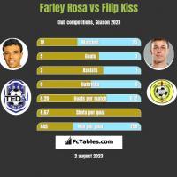 Farley Rosa vs Filip Kiss h2h player stats