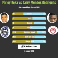 Farley Rosa vs Garry Mendes Rodrigues h2h player stats