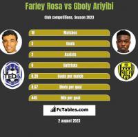 Farley Rosa vs Gboly Ariyibi h2h player stats