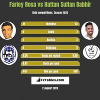 Farley Rosa vs Hattan Sultan Babhir h2h player stats