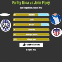 Farley Rosa vs John Pajoy h2h player stats