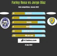 Farley Rosa vs Jorge Diaz h2h player stats